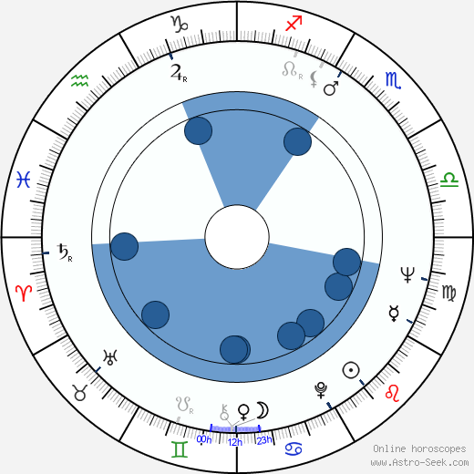Steven Berkoff horoscope, astrology, sign, zodiac, date of birth, instagram