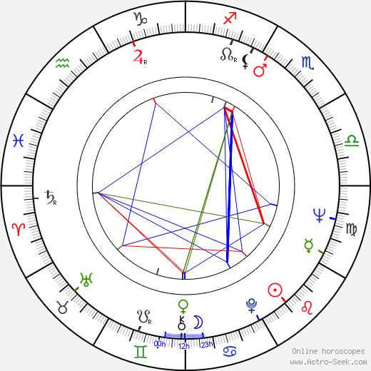Steven Berkoff birth chart, Steven Berkoff astro natal horoscope, astrology