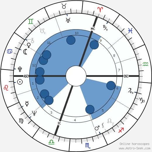 Thierry Roland wikipedia, horoscope, astrology, instagram