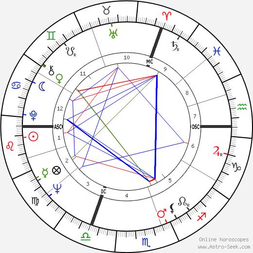 Thierry Roland tema natale, oroscopo, Thierry Roland oroscopi gratuiti, astrologia