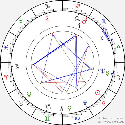 Thommy Berggren astro natal birth chart, Thommy Berggren horoscope, astrology