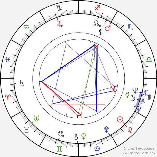 Tom Georgeson astro natal birth chart, Tom Georgeson horoscope, astrology