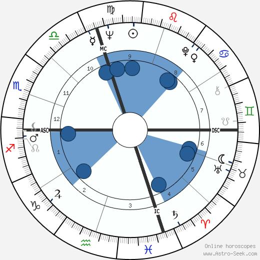 Tommy Sands wikipedia, horoscope, astrology, instagram
