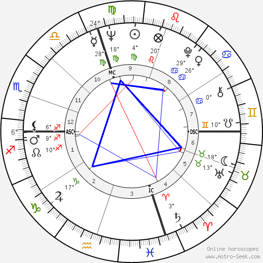 Tommy Sands birth chart, biography, wikipedia 2019, 2020