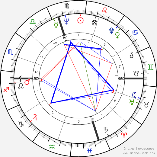 Tommy Sands birth chart, Tommy Sands astro natal horoscope, astrology