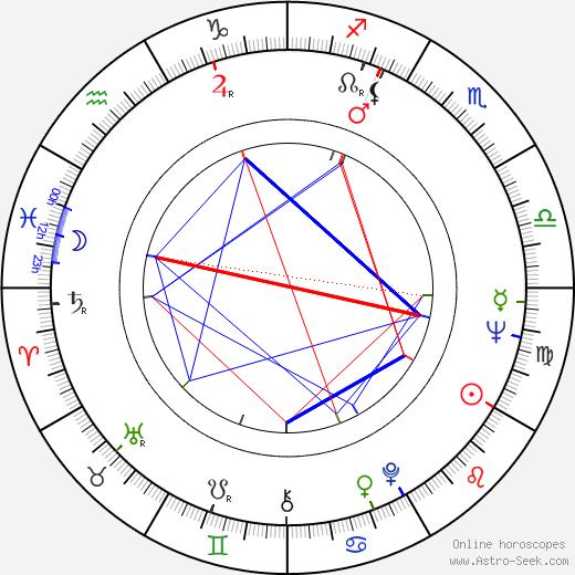 Ville-Veikko Salminen astro natal birth chart, Ville-Veikko Salminen horoscope, astrology