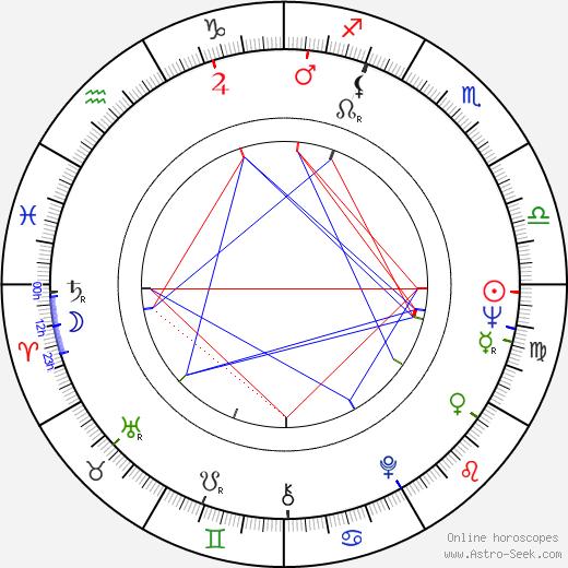 Aarne Üksküla birth chart, Aarne Üksküla astro natal horoscope, astrology