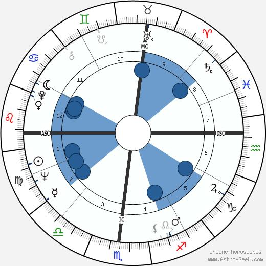 Al Geiberger wikipedia, horoscope, astrology, instagram