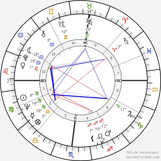 Al Geiberger birth chart, biography, wikipedia 2019, 2020