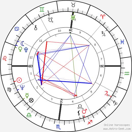 Al Geiberger birth chart, Al Geiberger astro natal horoscope, astrology