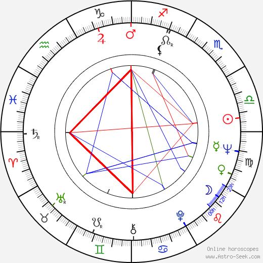 Albert D. Etchelecu день рождения гороскоп, Albert D. Etchelecu Натальная карта онлайн