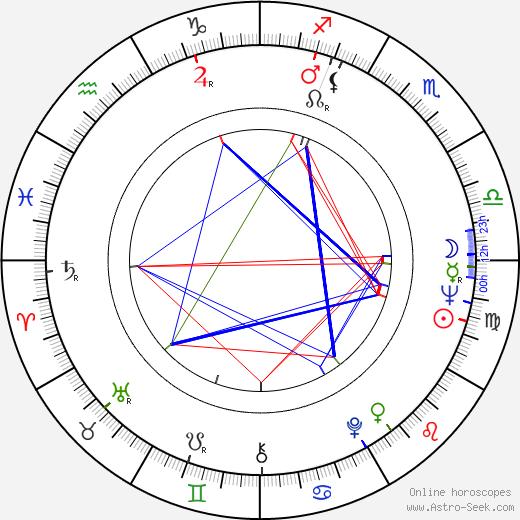 Antón Quintana astro natal birth chart, Antón Quintana horoscope, astrology