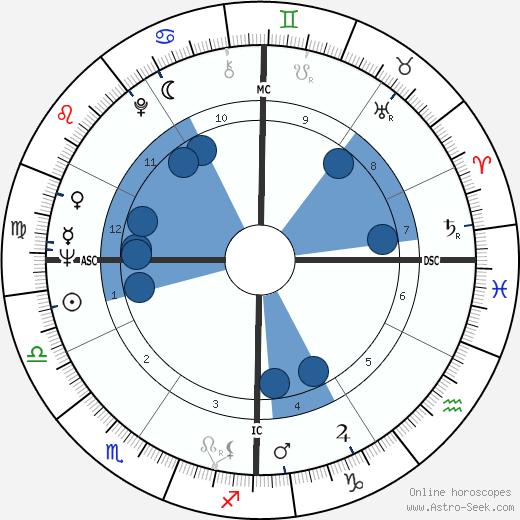Bob Schul wikipedia, horoscope, astrology, instagram