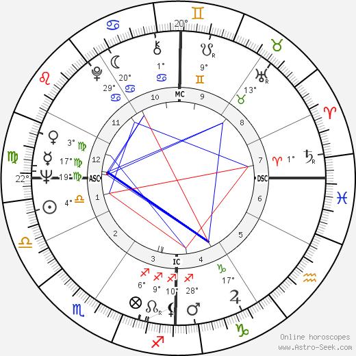 Bob Schul birth chart, biography, wikipedia 2019, 2020