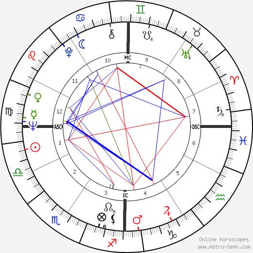 Bob Schul astro natal birth chart, Bob Schul horoscope, astrology