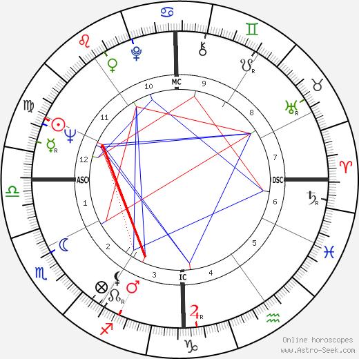 C. Richard LeBeau tema natale, oroscopo, C. Richard LeBeau oroscopi gratuiti, astrologia