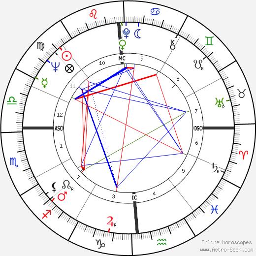 Carmelo Bene tema natale, oroscopo, Carmelo Bene oroscopi gratuiti, astrologia