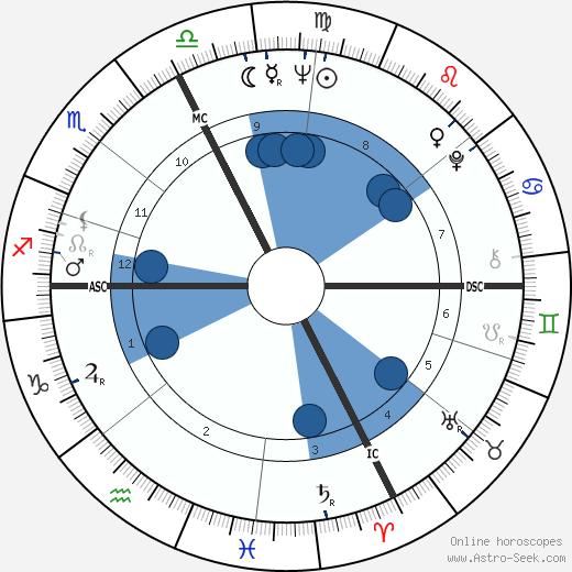Claude Bardon wikipedia, horoscope, astrology, instagram