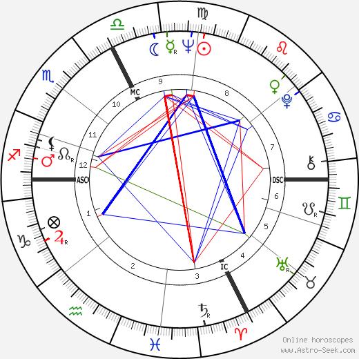 Claude Bardon день рождения гороскоп, Claude Bardon Натальная карта онлайн