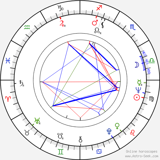 Cüneyt Arkin astro natal birth chart, Cüneyt Arkin horoscope, astrology