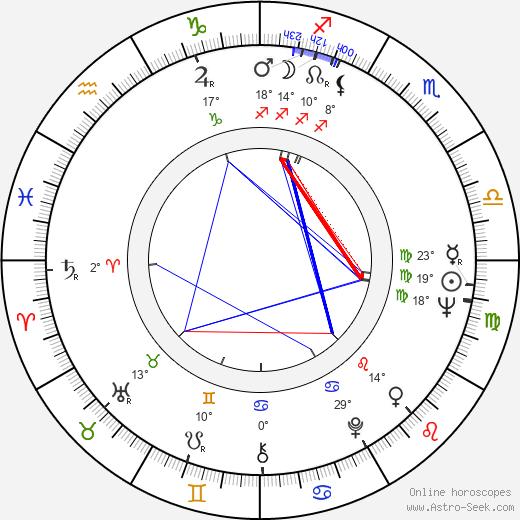 Daniela Rocca birth chart, biography, wikipedia 2020, 2021