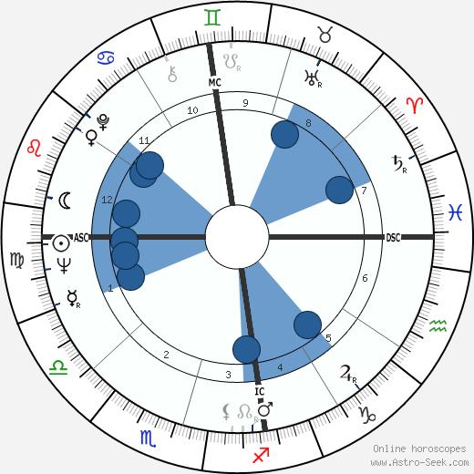 Dawn Fraser wikipedia, horoscope, astrology, instagram