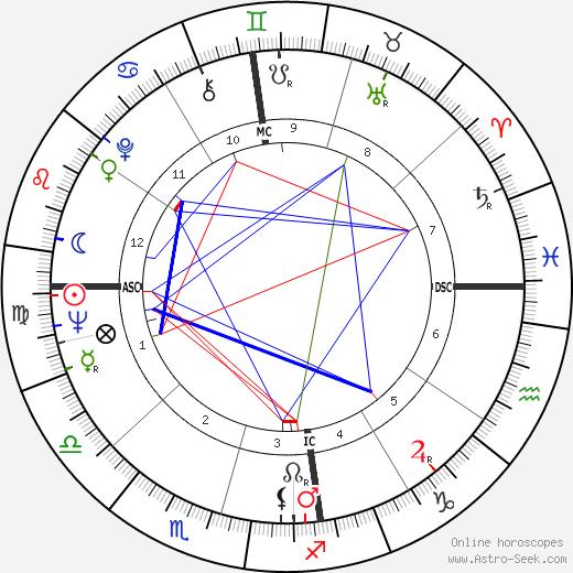 Dawn Fraser astro natal birth chart, Dawn Fraser horoscope, astrology