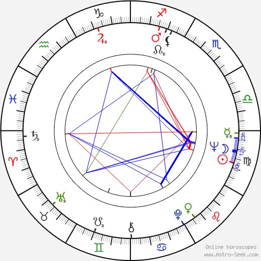 Dick Clement tema natale, oroscopo, Dick Clement oroscopi gratuiti, astrologia