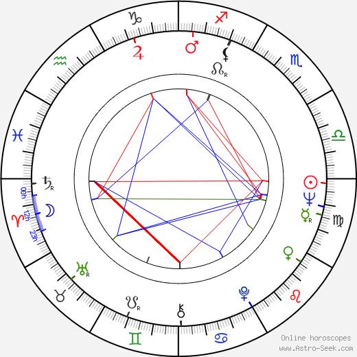 Eugene A. Miller astro natal birth chart, Eugene A. Miller horoscope, astrology