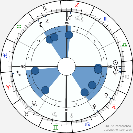 Fernando de la Rua wikipedia, horoscope, astrology, instagram