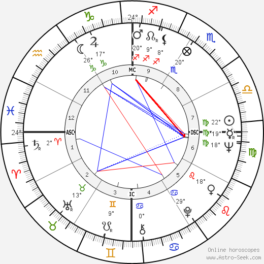 Fernando de la Rua birth chart, biography, wikipedia 2019, 2020