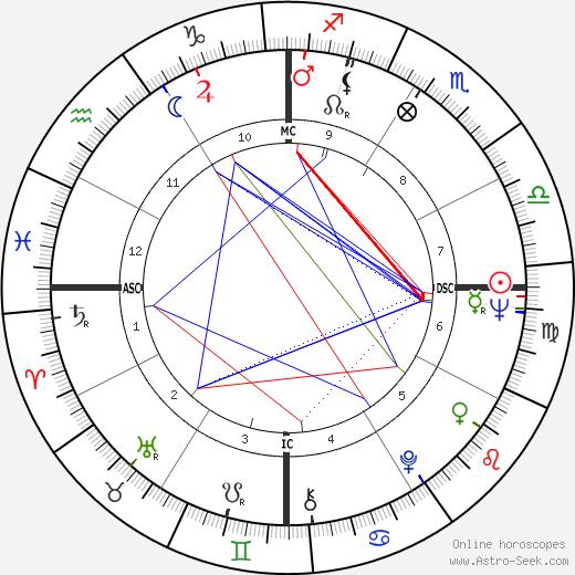 Fernando de la Rua astro natal birth chart, Fernando de la Rua horoscope, astrology