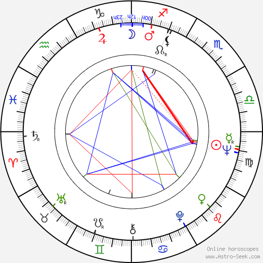 Fred Silverman birth chart, Fred Silverman astro natal horoscope, astrology