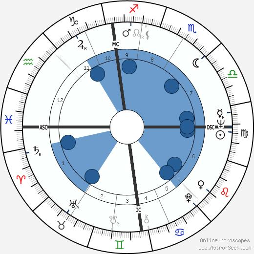 George Devlin wikipedia, horoscope, astrology, instagram