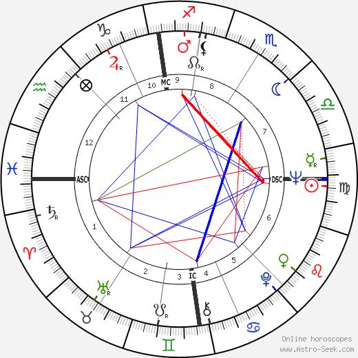 George Devlin день рождения гороскоп, George Devlin Натальная карта онлайн