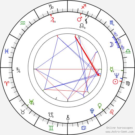 Helga Hahnemann astro natal birth chart, Helga Hahnemann horoscope, astrology