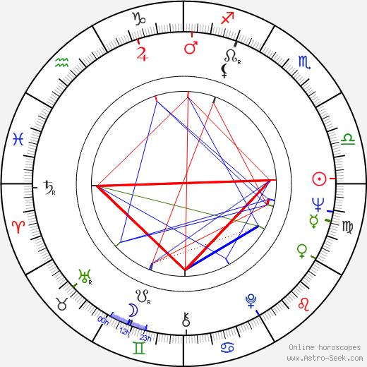 Horst Rehberg birth chart, Horst Rehberg astro natal horoscope, astrology