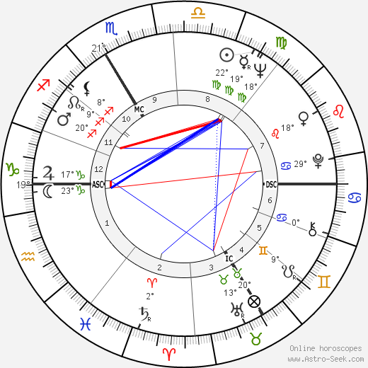 Jean-Claude Decaux birth chart, biography, wikipedia 2018, 2019