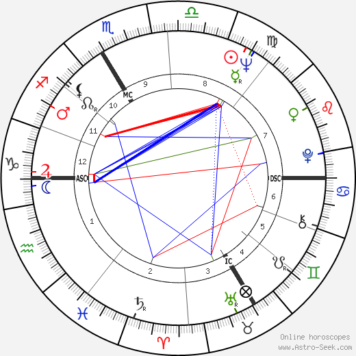Jean-Claude Decaux astro natal birth chart, Jean-Claude Decaux horoscope, astrology