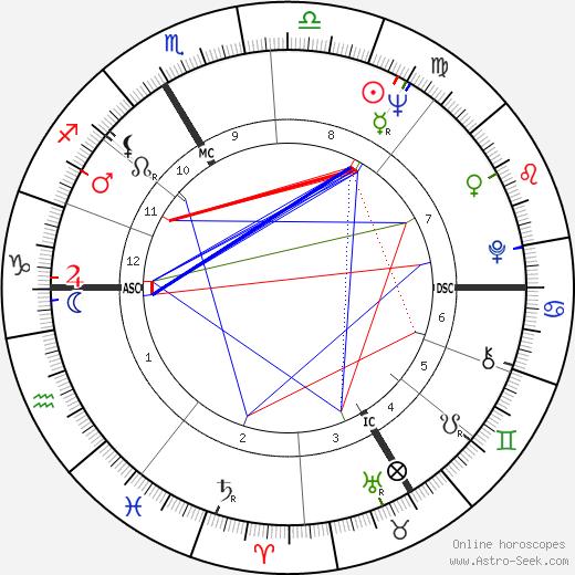 Jean-Claude Decaux день рождения гороскоп, Jean-Claude Decaux Натальная карта онлайн