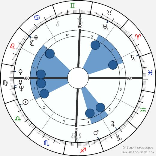 Jean Pierre Elkabbach wikipedia, horoscope, astrology, instagram
