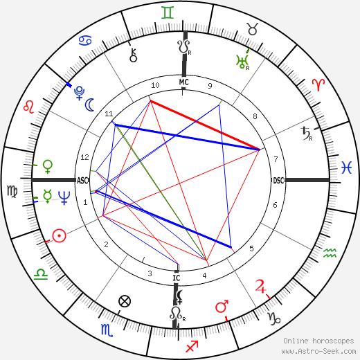 Jean Pierre Elkabbach tema natale, oroscopo, Jean Pierre Elkabbach oroscopi gratuiti, astrologia