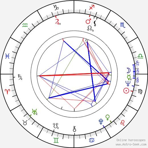 Jerzy Binczycki birth chart, Jerzy Binczycki astro natal horoscope, astrology