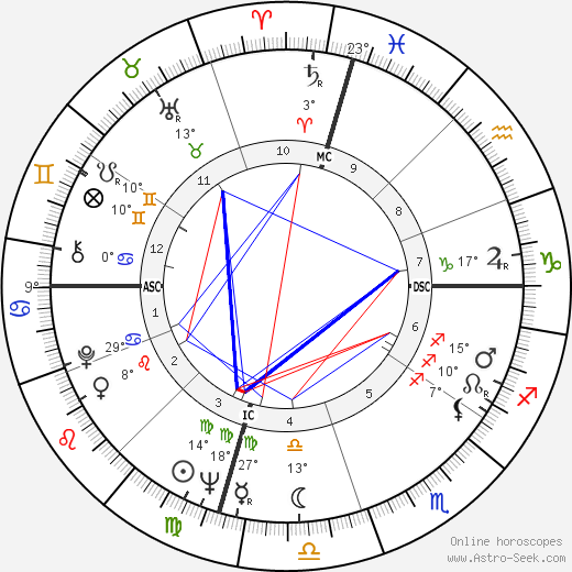 John Phillip Law birth chart, biography, wikipedia 2018, 2019