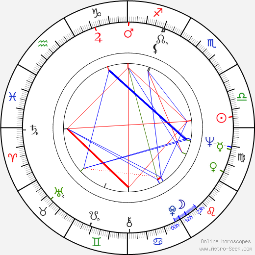 Juhani Raiskinen astro natal birth chart, Juhani Raiskinen horoscope, astrology