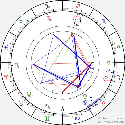 Kristina Adolphson день рождения гороскоп, Kristina Adolphson Натальная карта онлайн