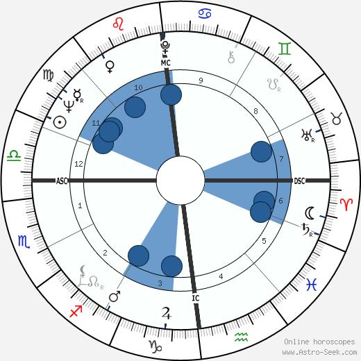 Michel Stievenard wikipedia, horoscope, astrology, instagram