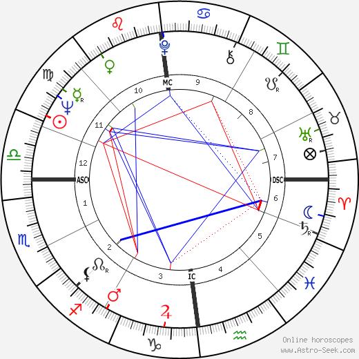 Michel Stievenard день рождения гороскоп, Michel Stievenard Натальная карта онлайн