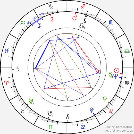Pavel Bobek astro natal birth chart, Pavel Bobek horoscope, astrology