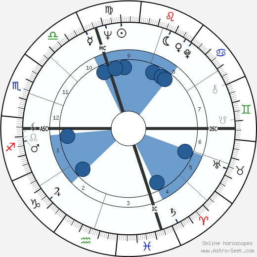 Peter Ueberroth wikipedia, horoscope, astrology, instagram